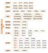 個人網站導(dao)航模塊設計極為重要