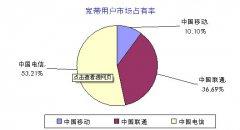 中(zhong)國寬帶用戶規模達(da)1.78億(yi),全球寬帶